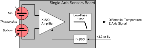 IR Sensor Board Architecture single.jpg
