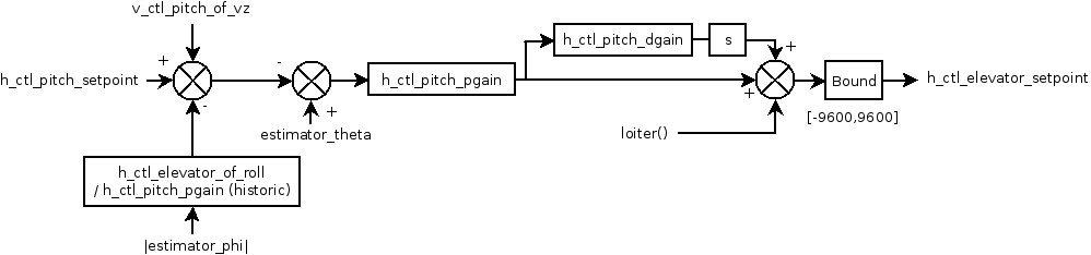 Pitch loop