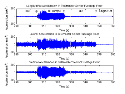 Acceleration levels at Senior Telemaster fuselage floor