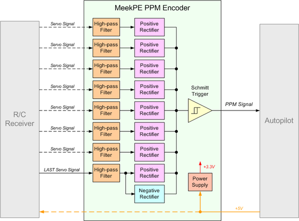 MeekPE block diagram.png