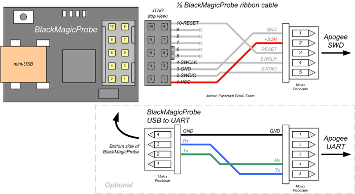Apogee debugging with Black Magic Probe