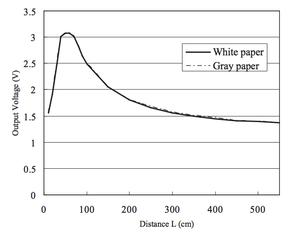 voltage v  distance graph for sharp ir sensor