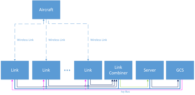 Block diagram of agents in the ground segment when redundant links are used
