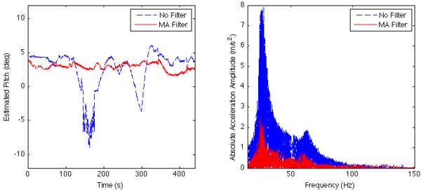 Effect of filtering acceleration data on attitude drift and apparent transmissibility